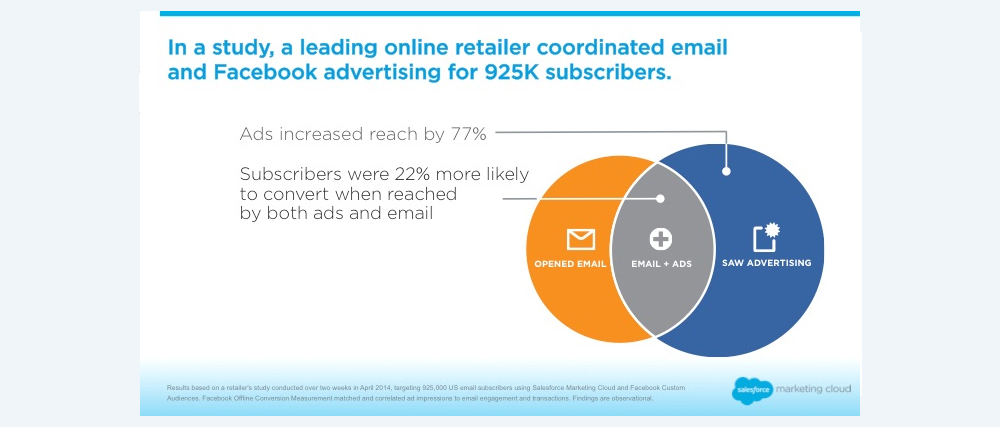 Subscribers can Conver When Reached by Both Ads and Email - Digital Ready