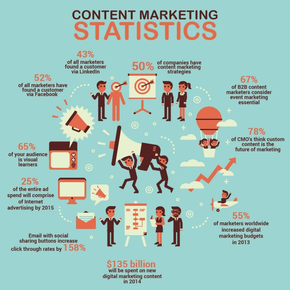 Content Marketing Statistics - Digital Ready