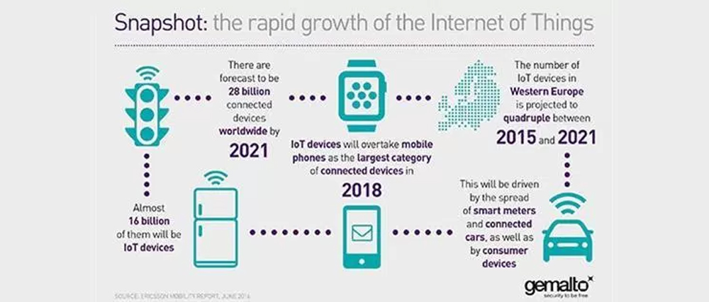 Growth of Internet of Things - Digital Ready