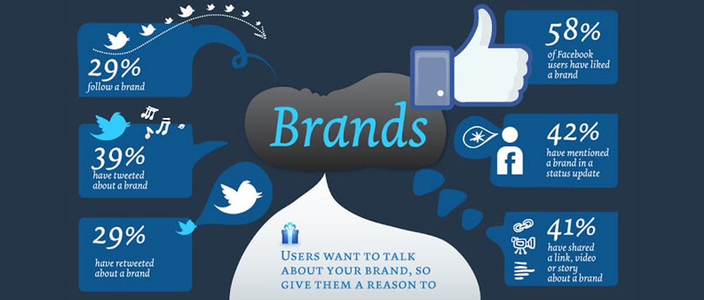 Creating Brand Awareness