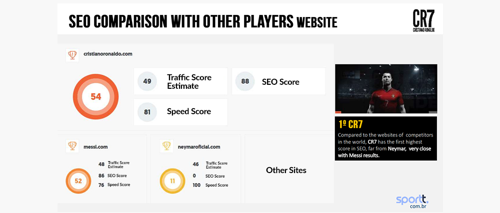 SEO Comparison with Other Player's Sites - Digital Ready